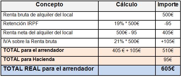 Ejemplo de cálculo para realizar la factura del alquiler de un local comercial / Fuente: La Central del Negocio