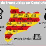 red-de-franquicias-en-cataluna