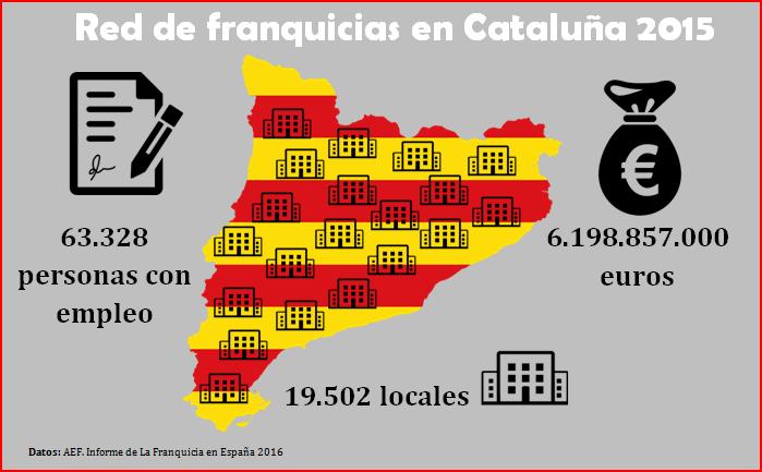 Red de franquicias en Cataluña